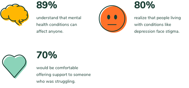 89% understand that mental health conditions can affect anyone. 80% realize that people living with conditions like depression face stigma. 70% would be comfortable offering support to someone who was strygging.