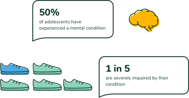 50% of adolescents have experienced a mental condition. 1 in 5 are severely impaired by their condition.