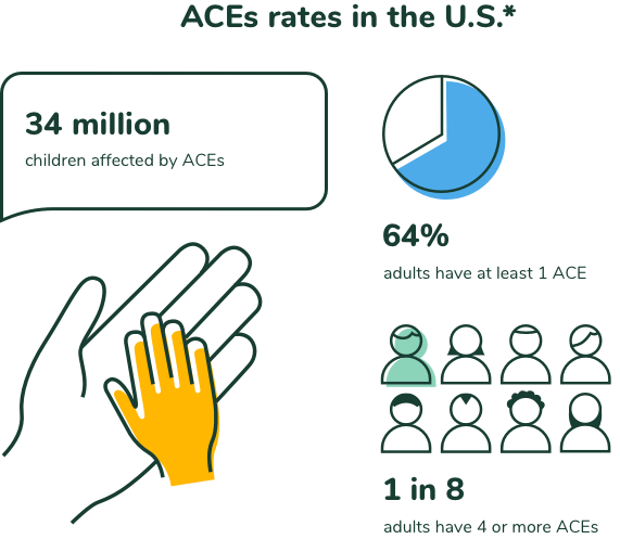 ACEs rates in the U.S.