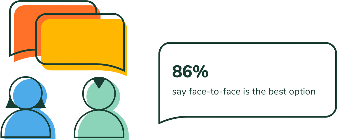 86% say face-to face is the best option.