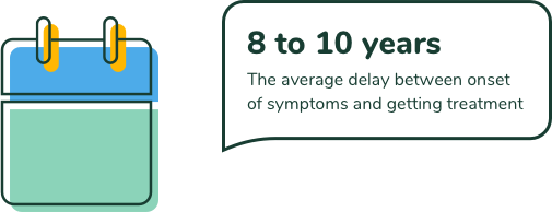 8 to 10 years. The average dalay between onset of symptoms and getting treatment.